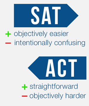 The SAT is confusing, but easier, whereas the ACT is incredibly straightforward, but harder