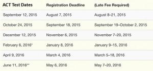 ACT-Dates-Mid-2015