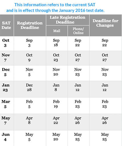 Act dates 2015