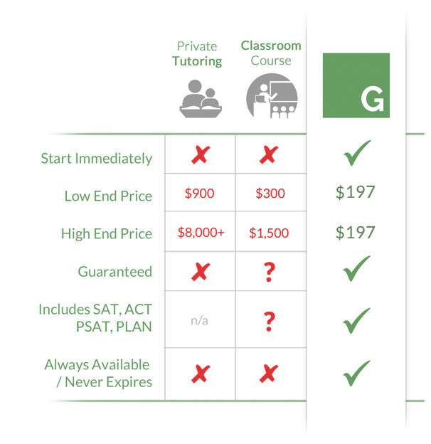 Green Test Prep online SAT & ACT courses price comparison