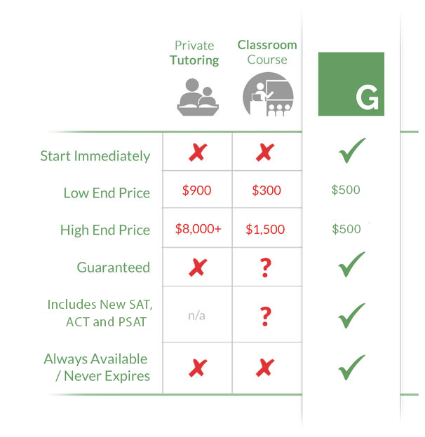 Green Test Prep online SAT & ACT courses price comparison